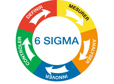 Six Sigma Strategies